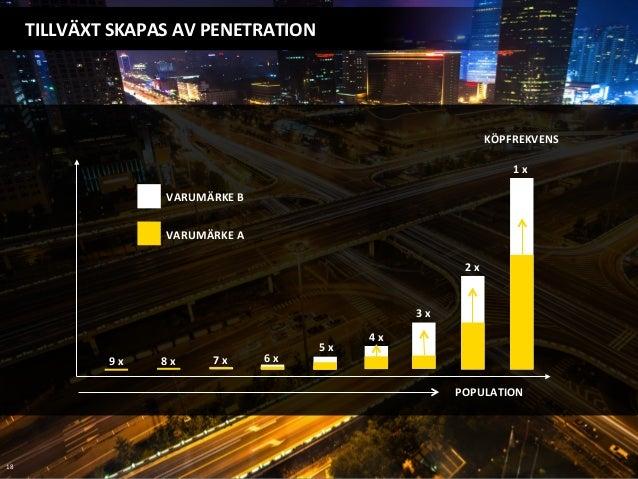 TILLVÄXT  SKAPAS  AV  PENETRATION   18   1  x   2  x   3  x   4  x   5  x   6  x  7  x...