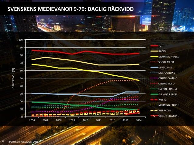 SVENSKENS  MEDIEVANOR  9-‐79:  DAGLIG  RÄCKVIDD   32   SOURCE::NORDICOM  2015   DAILY  REACH  (%)  ...