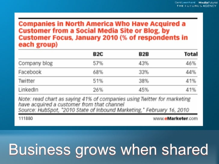 Business grows when shared
