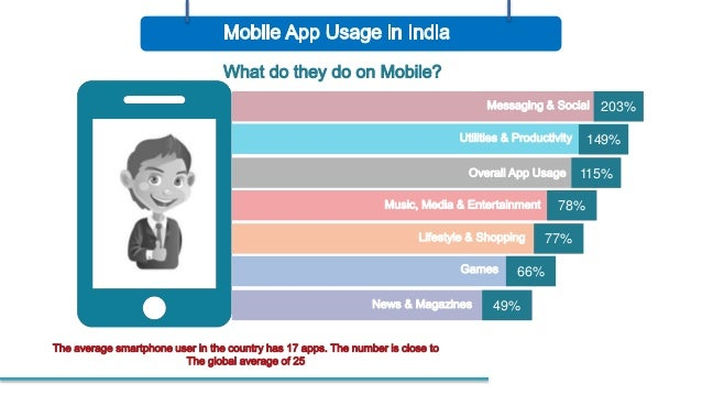 Future Of Mobile Apps Market In India