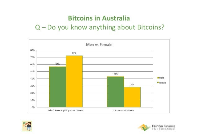 Bitcoins  in  Australia     Q  –  Do  you  know  anything  about  Bitcoins?   57%   43%   72%...