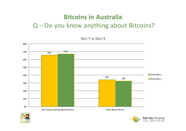Bitcoins  in  Australia     Q  –  Do  you  know  anything  about  Bitcoins?   66%   34%   67%...