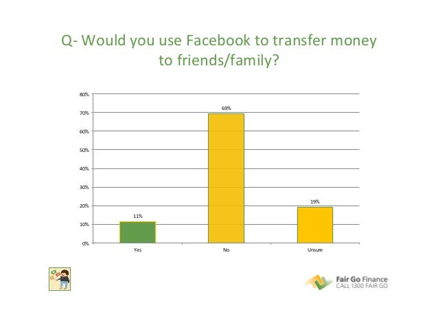 Q-‐  Would  you  use  Facebook  to  transfer  money   to  friends/family?   11%   69%   19%   0...