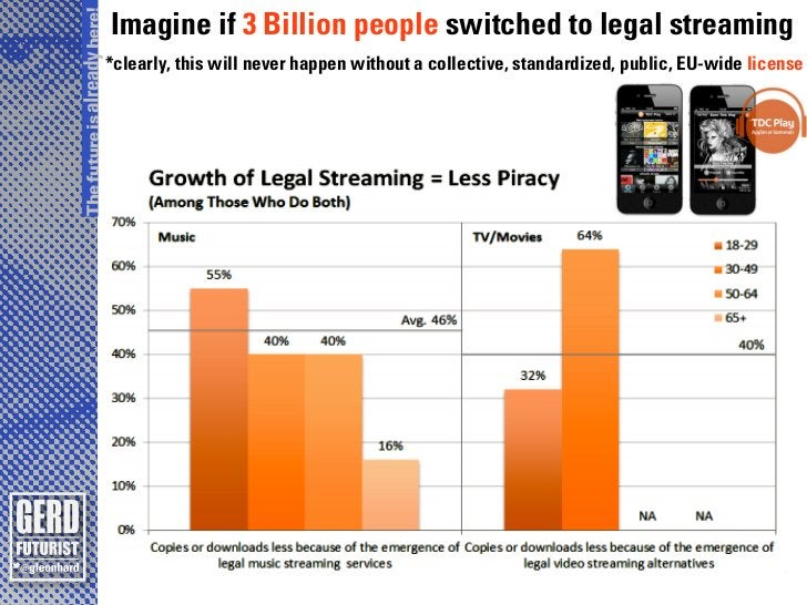 The future is already here!                              Imagine if 3 Billion people switched to legal streaming          ...