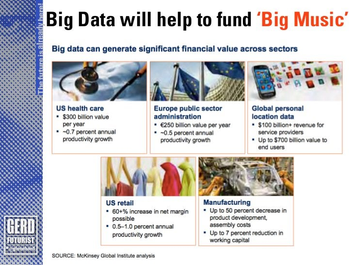 The future is already here!                              Big Data will help to fund 'Big Music'