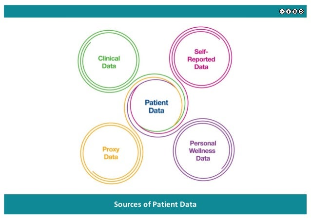 Changing Definition of Patient Data The patient data set is expanding: It includes high-quality clinical information, more...