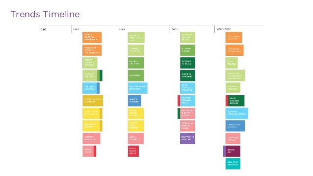 PSFK Future Of Retail 2014 Report Slide 3