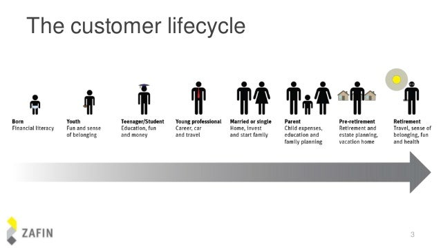 banking industry life cycle In general we have software program development life cycle standards for the it projects in common, considering all the industries or domains or businesses.