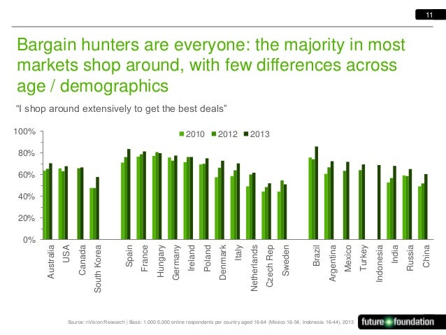 11  Bargain hunters are everyone: the majority in most markets shop around, with few differences across age / demographics...
