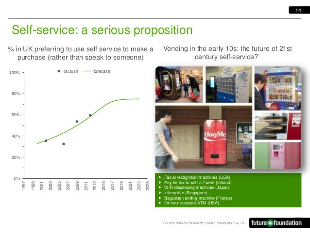 14  Self-service: a serious proposition Vending in the early 10s: the future of 21st century self-service?`  % in UK prefe...