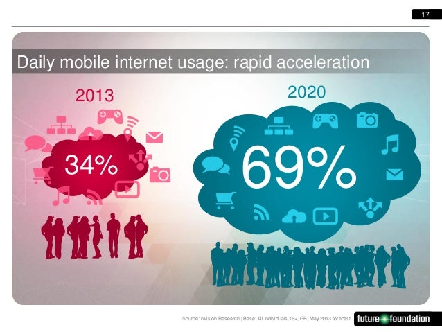 17  Daily mobile internet usage: rapid acceleration 2013  34%  2020  69% Source: nVision Research   Base: All individuals ...
