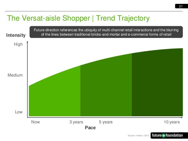 21  The Versat-aisle Shopper   Trend Trajectory Intensity  Future direction references the ubiquity of multi-channel retai...