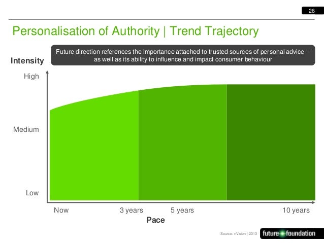 26  Personalisation of Authority   Trend Trajectory Intensity  Future direction references the importance attached to trus...