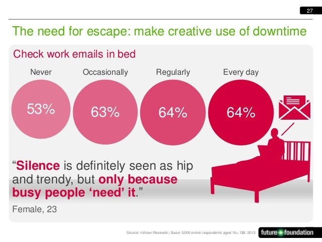 27  The need for escape: make creative use of downtime Check work emails in bed Never  Occasionally  Regularly  Every day ...