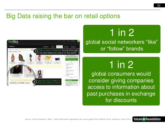 """33  Big Data raising the bar on retail options  1 in 2 global social networkers """"like"""" or """"follow"""" brands  1 in 2 global c..."""