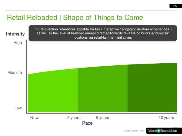 35  Retail Reloaded   Shape of Things to Come Intensity  Future direction references appetite for fun / interactive / enga...