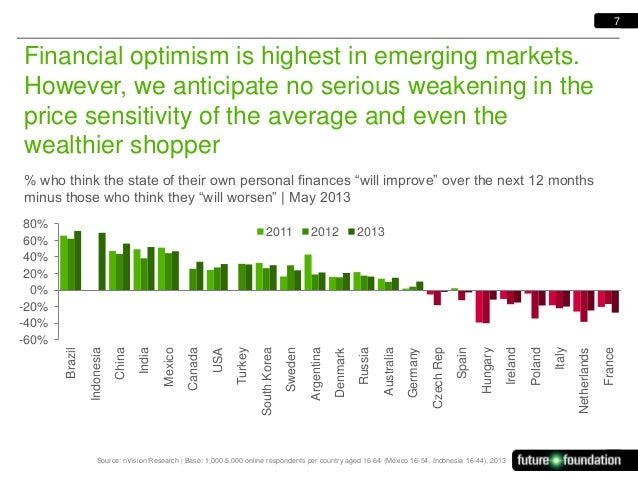 7  Financial optimism is highest in emerging markets. However, we anticipate no serious weakening in the price sensitivity...