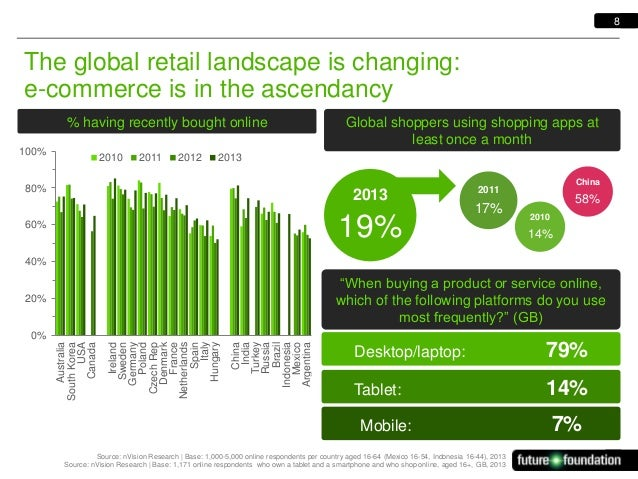 8  The global retail landscape is changing: e-commerce is in the ascendancy  Trend in action  % having recently bought onl...