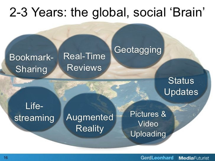 2-3 Years: the global, social 'Brain'                                Geotagging      Bookmark-    Real-Time       Sharing ...