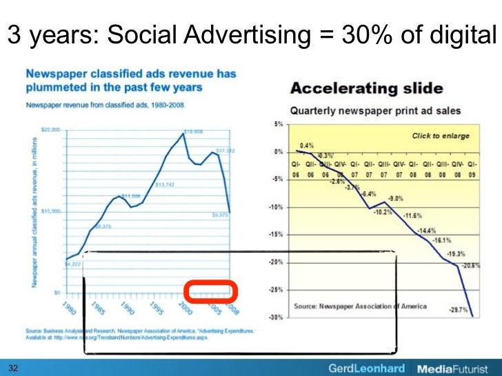3 years: Social Advertising = 30% of digital     32