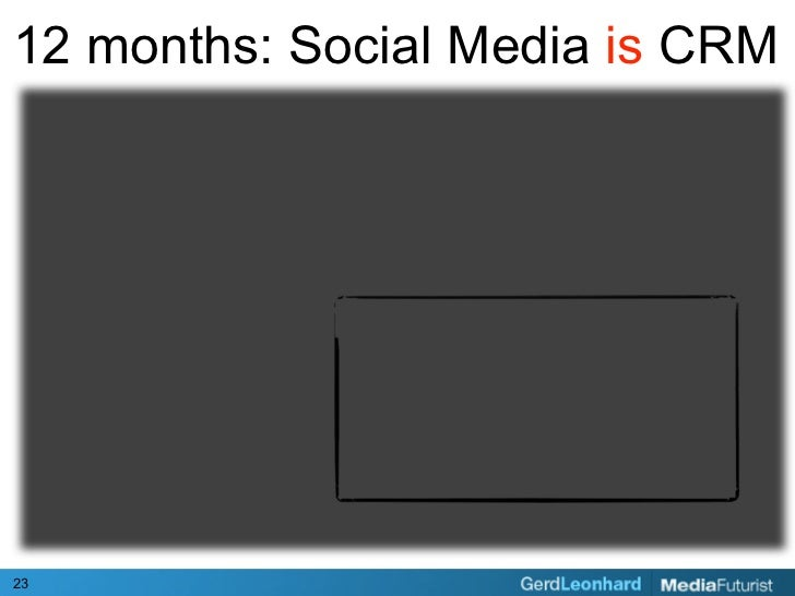 12 months: Social Media is CRM     23