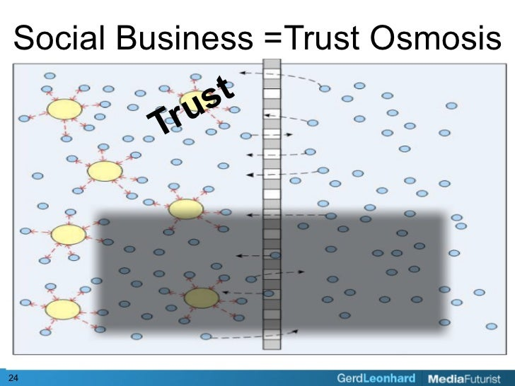 Social Business =Trust Osmosis            s t         Tru     24