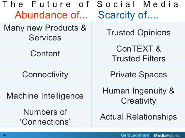 The Future of Social Media      Abundance of... Scarcity of.... Many new Products &                          Trusted Opini...