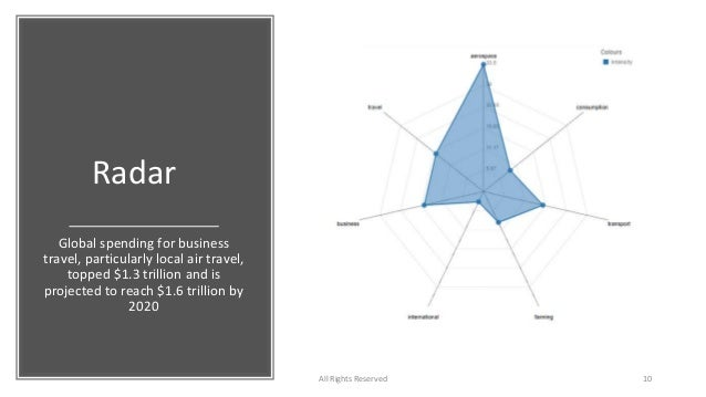 Radar Global spending for business travel, particularly local air travel, topped $1.3 trillion and is projected to reach $...
