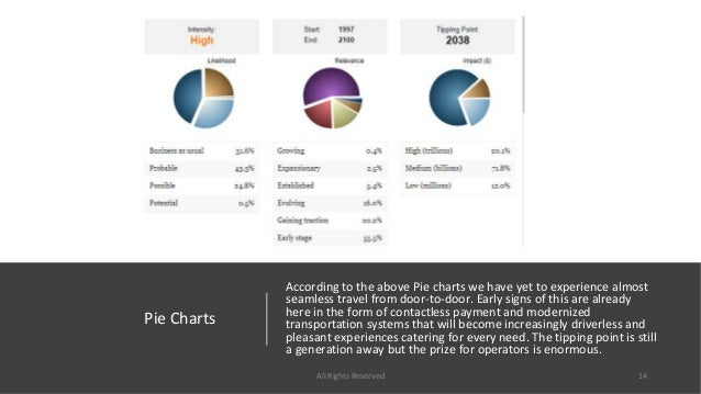 Pie Charts According to the above Pie charts we have yet to experience almost seamless travel from door-to-door. Early sig...