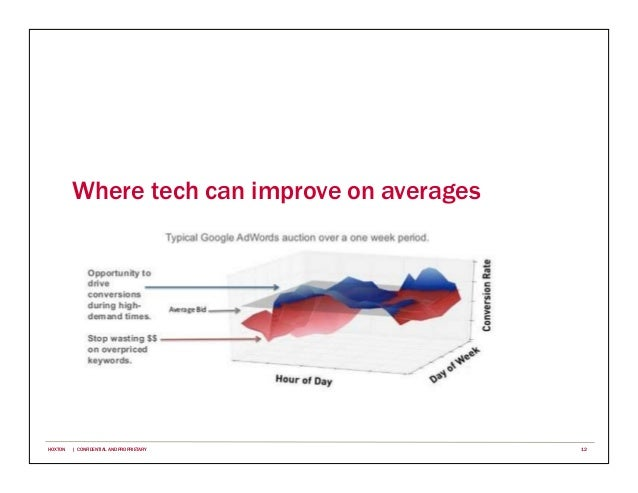 Where tech can improve on averages 12HOXTON | CONFIDENTIAL AND PROPRIETARY