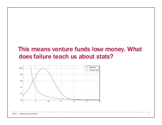 This means venture funds lose money. What does failure teach us about stats? 7HOXTON | CONFIDENTIAL AND PROPRIETARY