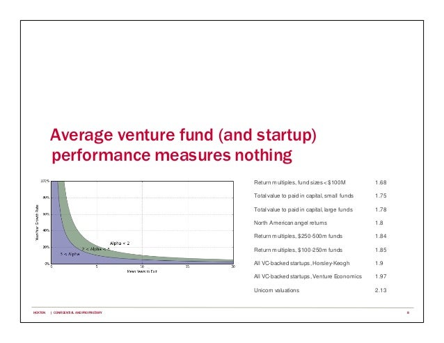 Average venture fund (and startup) performance measures nothing Return multiples, fund sizes <$100M 1.68 Totalvalue to pai...