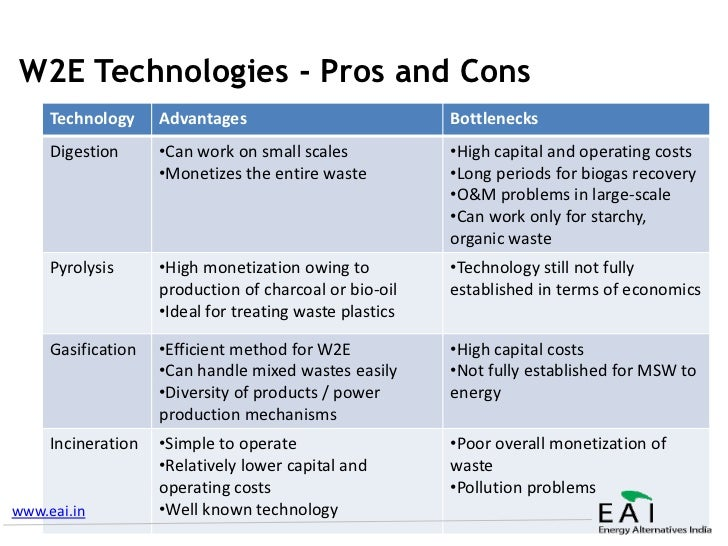 Future Of Waste To Energy Tech