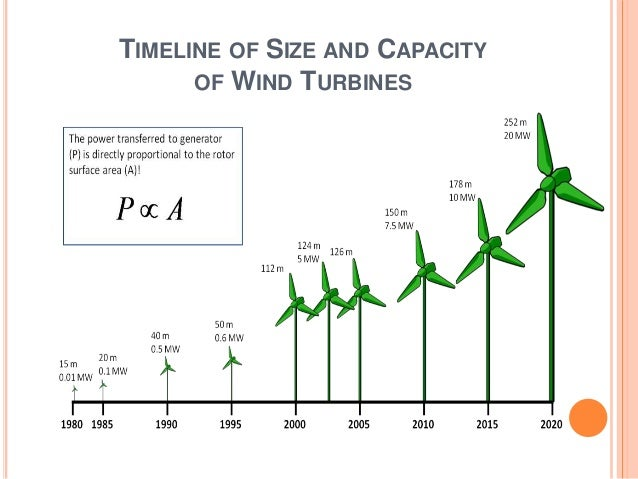 Future Of Wind Energy In India