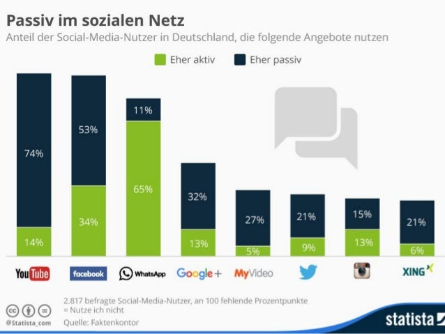 """Kein Wunder? """"Corporate Social Networks Just Aren't That Popular"""" hbr.org"""