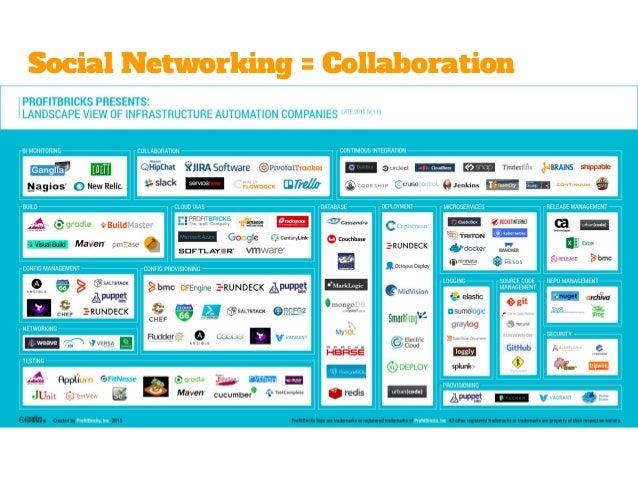 Kollaboration ändert alles 88% der Befragten, die in einer kollaborativen und wissensteilenden Organisation arbeiten, sage...