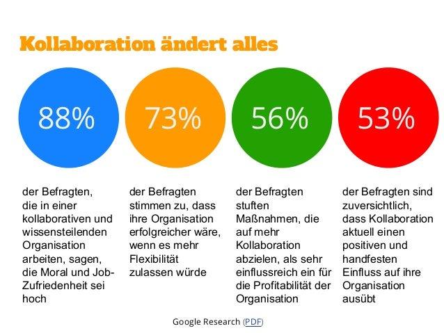 Mangelnde Führung & kollaborative Inkompetenz Google Research (PDF)