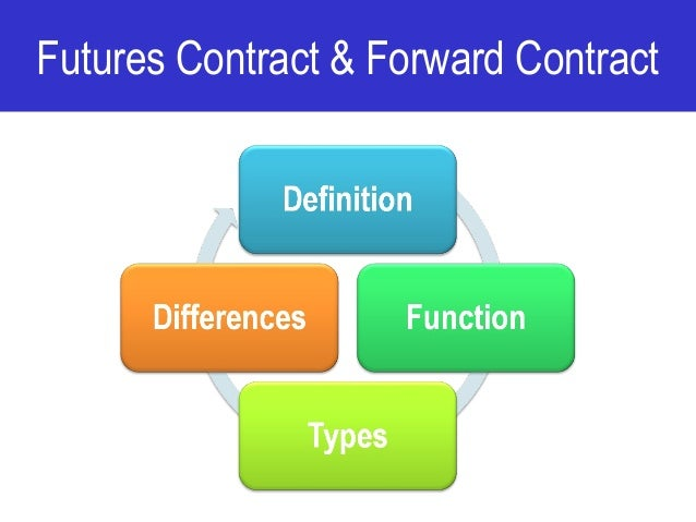 Futures Contract & Forward Contract