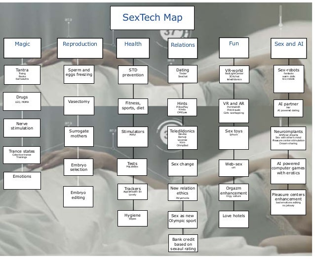 SexTech Map Magic Reproduction Health Relations Sex and AI Tantra Traing Books Kamasutra Drugs LSD, MDMA Nerve stimulation...