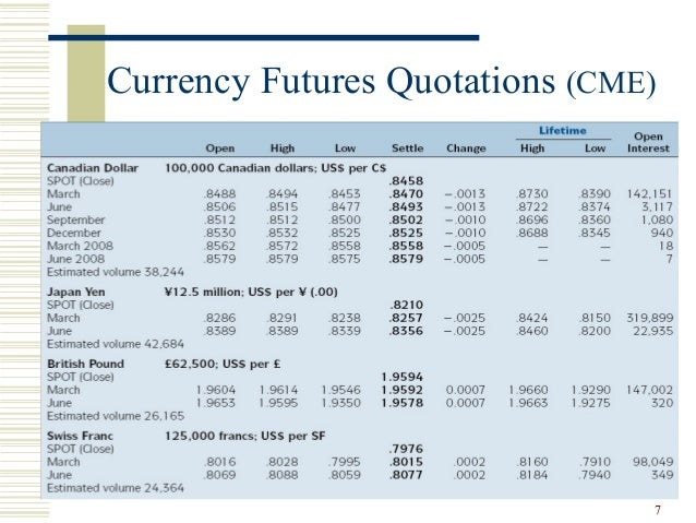 Forex futures options