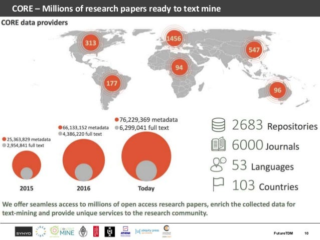 CORE – Millions of research papers ready to text mine 10FutureTDM