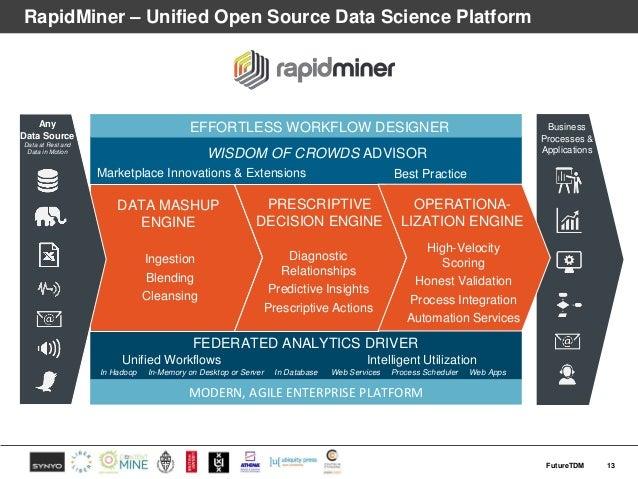 RapidMiner – Unified Open Source Data Science Platform 13FutureTDM DATA MASHUP ENGINE MODERN, AGILE ENTERPRISE PLATFORM In...