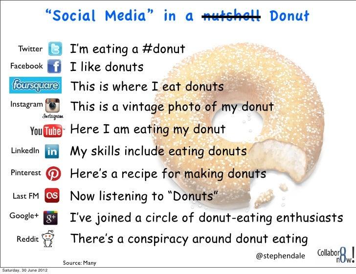 """Social Media"" in a nutshell Donut       Twitter             I'm eating a #donut   Facebook                I like donuts  ..."