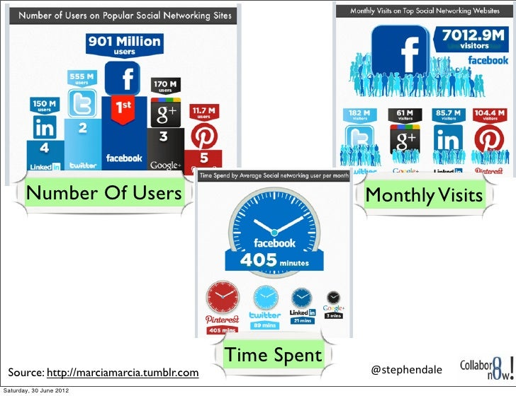 Number Of Users                                 Monthly Visits                                          Time Spent Source:...