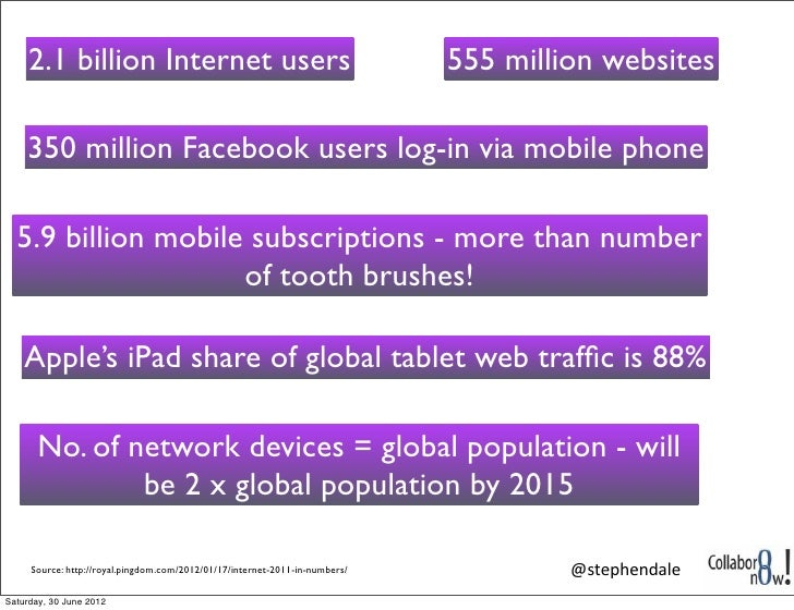 2.1 billion Internet users                                              555 million websites    350 million Facebook users...