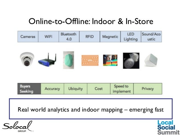 Online-to-Offline: Indoor & In-Store  Real world analytics and indoor mapping – emerging fast