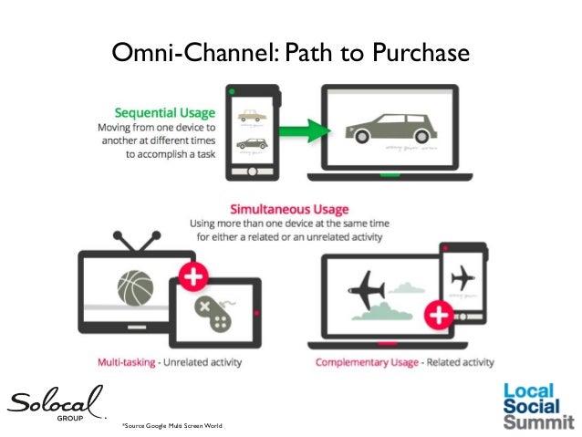 Omni-Channel: Path to Purchase  *Source Google Multi Screen World