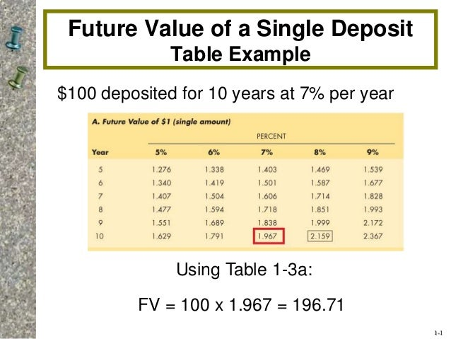 1-1  Future Value of a Single Deposit  Table Example  $100 deposited for 10 years at 7% per year  Using Table 1-3a:  FV = ...