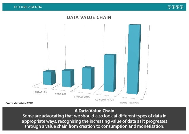 A Data Value Chain Some are advocating that we should also look at different types of data in appropriate ways, recognisin...