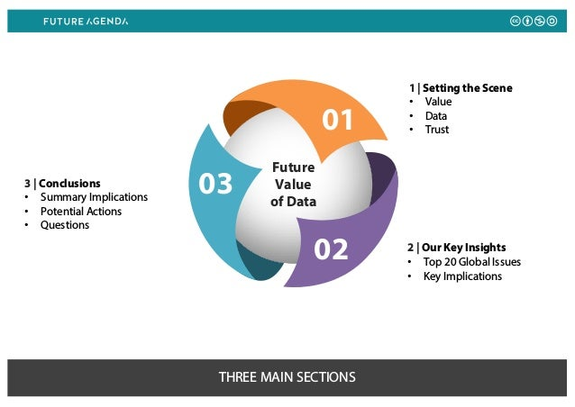 THREE MAIN SECTIONS 3   Conclusions • Summary Implications • Potential Actions • Questions 2   Our Key Insights • Top 20 G...